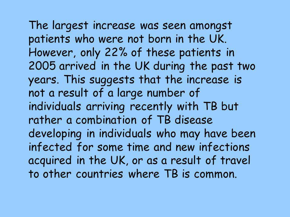 The largest increase was seen amongst patients who were not born in the UK.