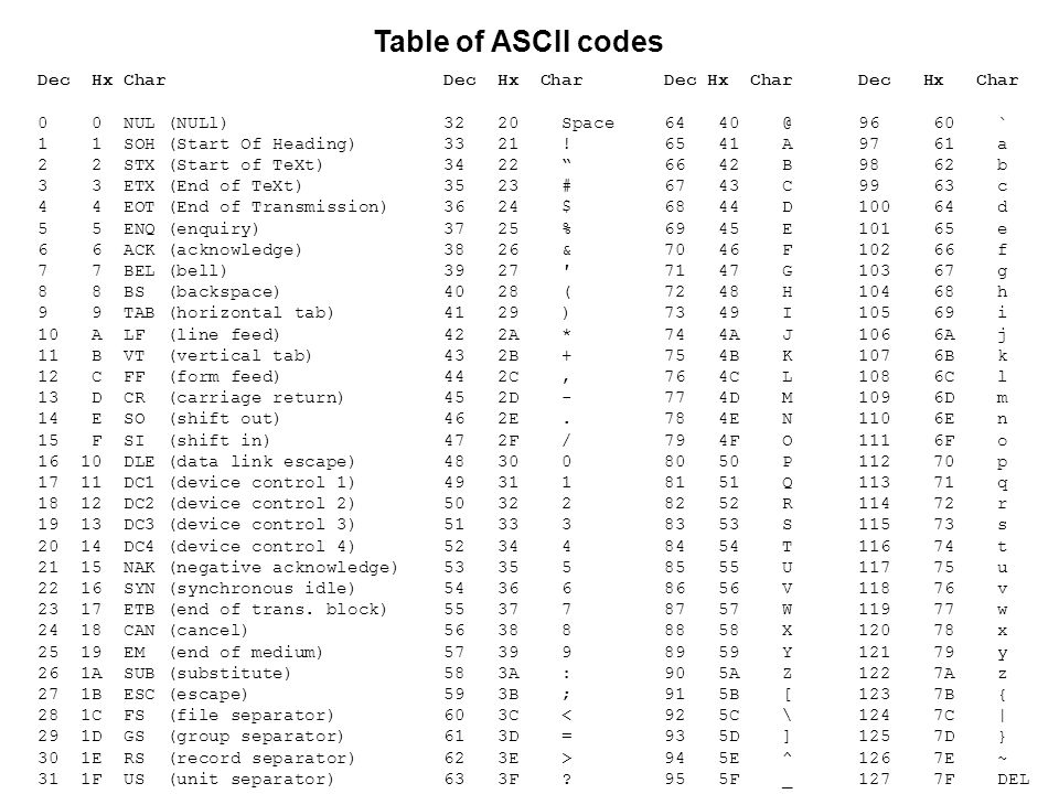 Table of ASCII codes Dec Hx Char 0 0 NUL (NULl)