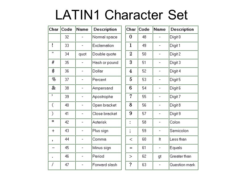 LATIN1 Character Set