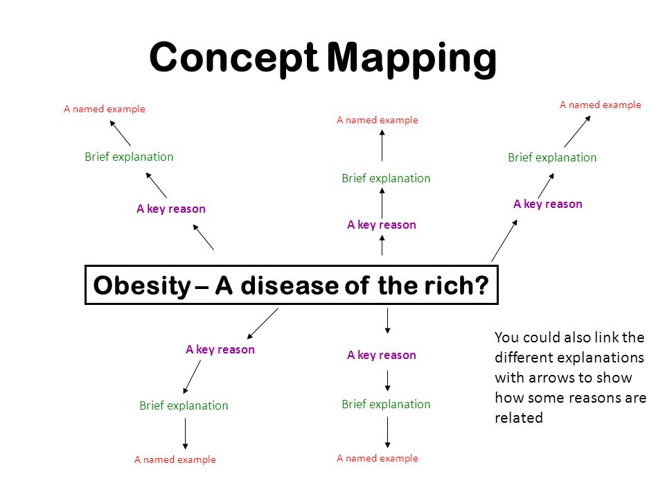 Obesity – A disease of the rich