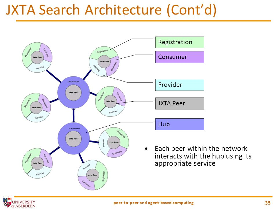 JXTA Search Architecture (Cont'd)