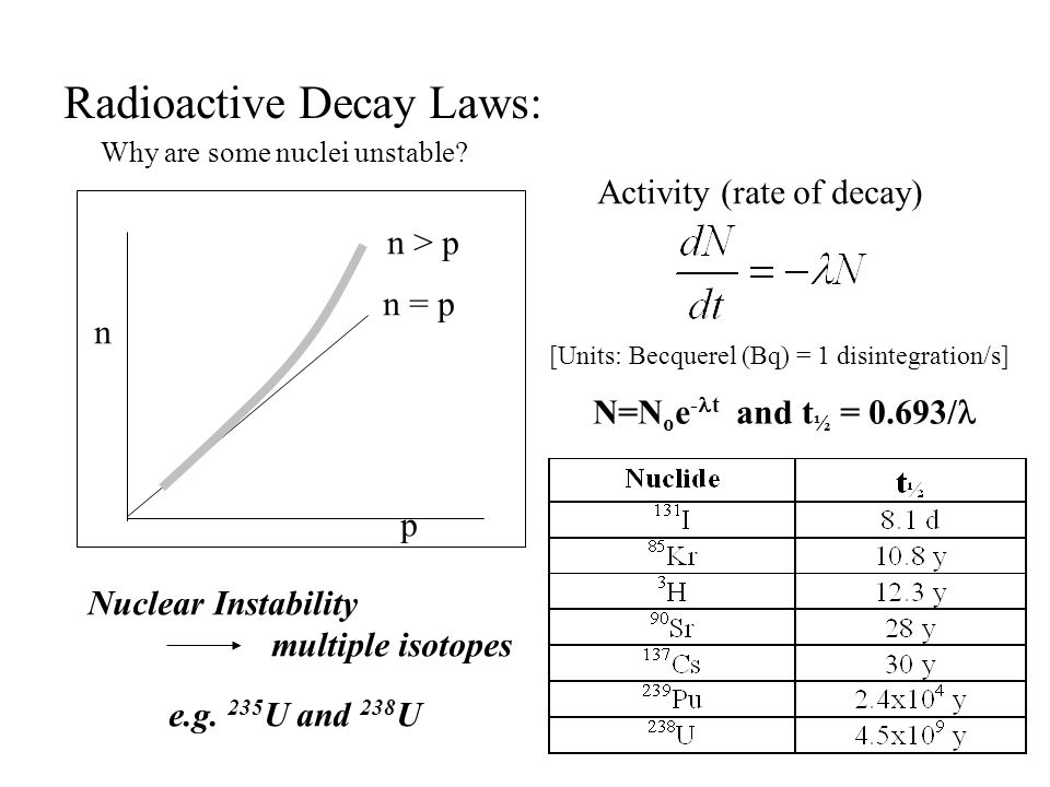 Radioactive Decay Laws: