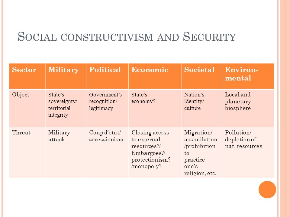 Social constructivism and Security