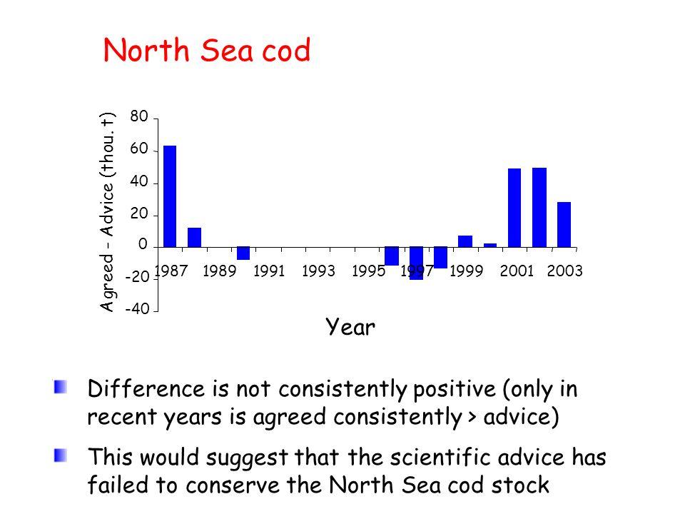North Sea cod-40. -20. 20. 40. 60. 80. 1987. 1989. 1991. 1993. 1995. 1997. 1999. 2001. 2003. Year. Agreed - Advice (thou. t)