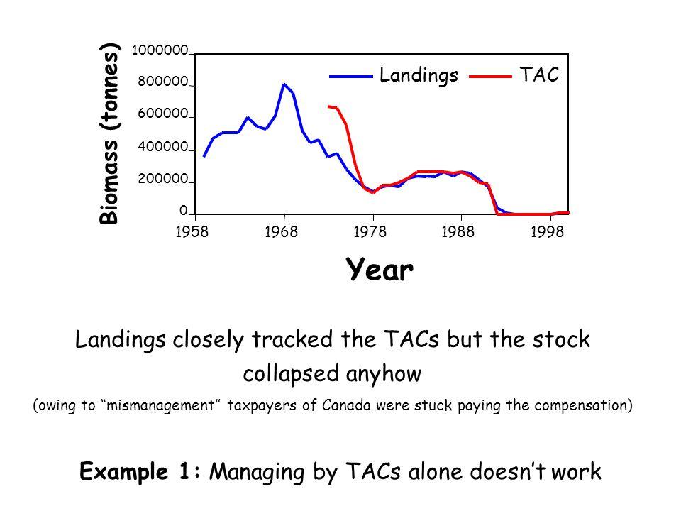 200000400000. 600000. 800000. 1000000. 1958. 1968. 1978. 1988. 1998. Year. Biomass (tonnes) Landings.