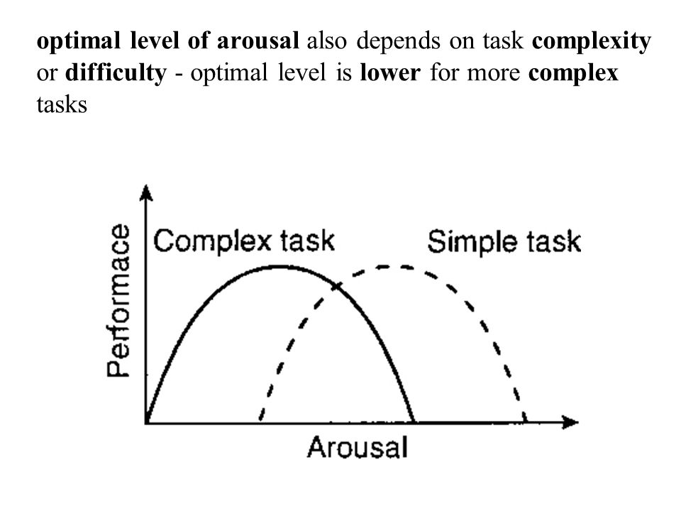 optimal level of arousal also depends on task complexity or difficulty - optimal level is lower for more complex tasks