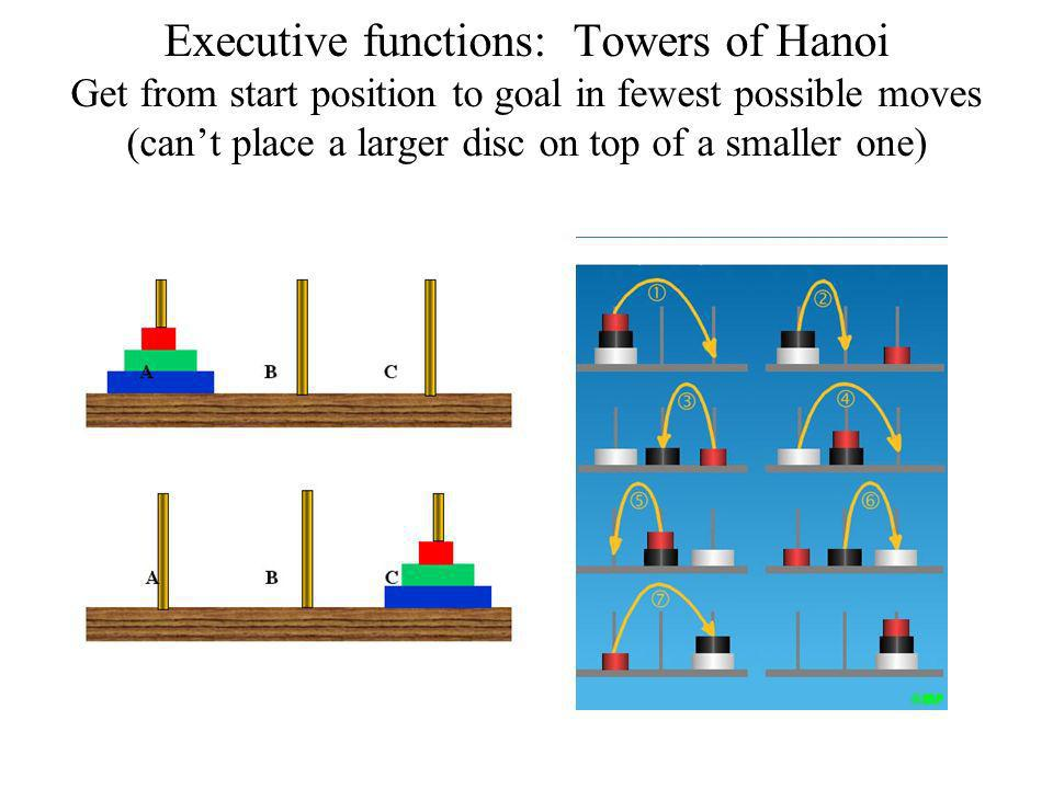 Executive functions: Towers of Hanoi Get from start position to goal in fewest possible moves (can't place a larger disc on top of a smaller one)