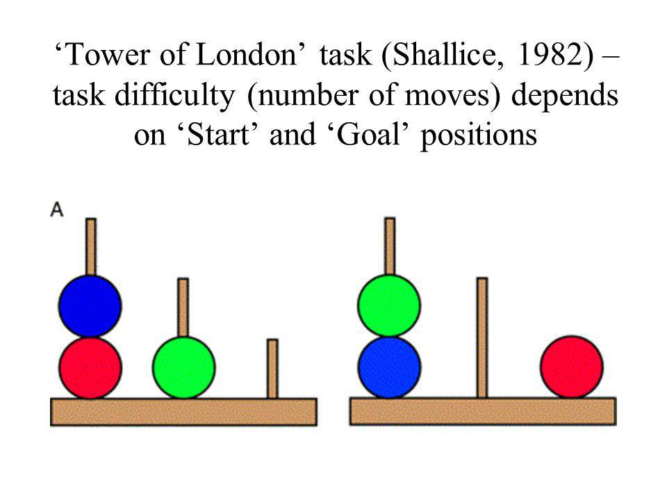 'Tower of London' task (Shallice, 1982) – task difficulty (number of moves) depends on 'Start' and 'Goal' positions