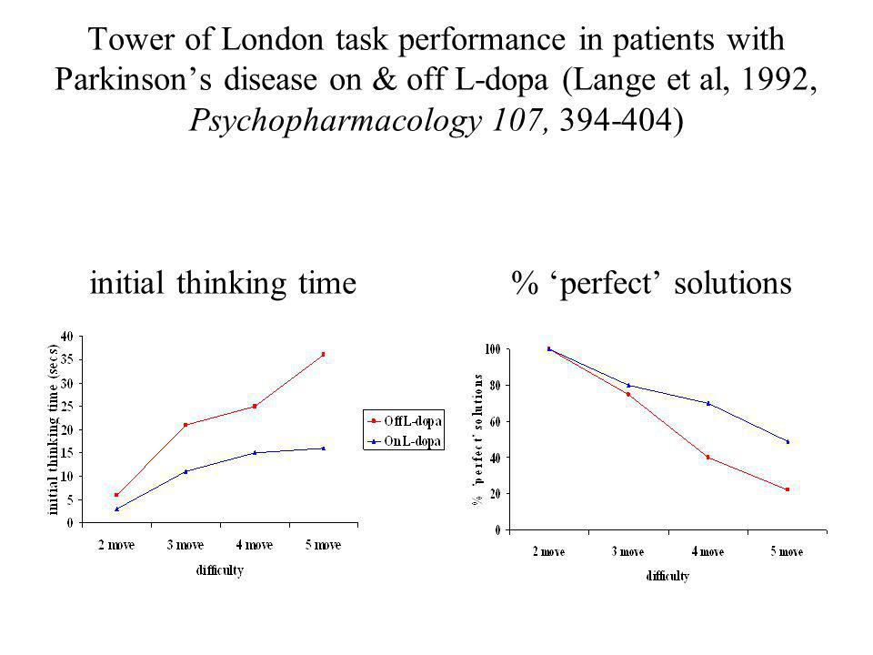 Tower of London task performance in patients with Parkinson's disease on & off L-dopa (Lange et al, 1992, Psychopharmacology 107, 394-404) initial thinking time % 'perfect' solutions