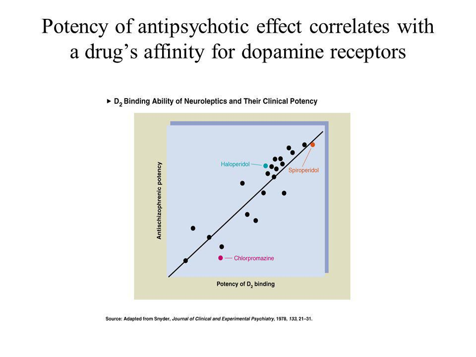Potency of antipsychotic effect correlates with a drug's affinity for dopamine receptors