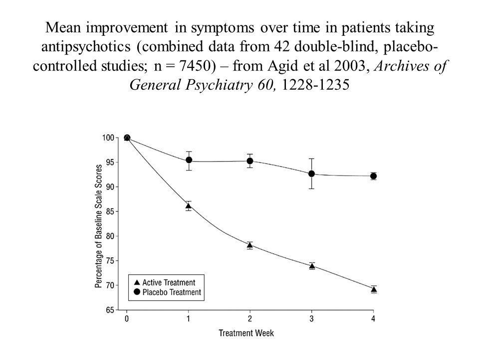 Mean improvement in symptoms over time in patients taking antipsychotics (combined data from 42 double-blind, placebo- controlled studies; n = 7450) – from Agid et al 2003, Archives of General Psychiatry 60,
