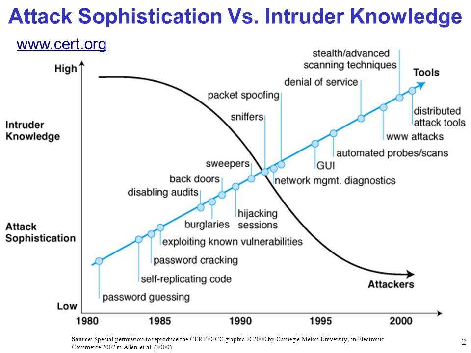 Attack Sophistication Vs. Intruder Knowledge