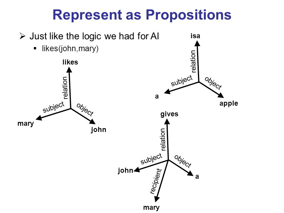 Represent as Propositions