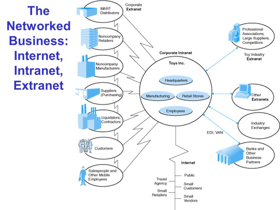 The Networked Business: Internet, Intranet, Extranet
