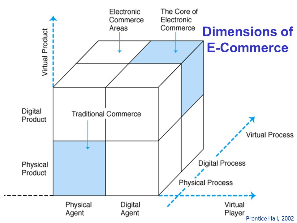 Dimensions of E-Commerce