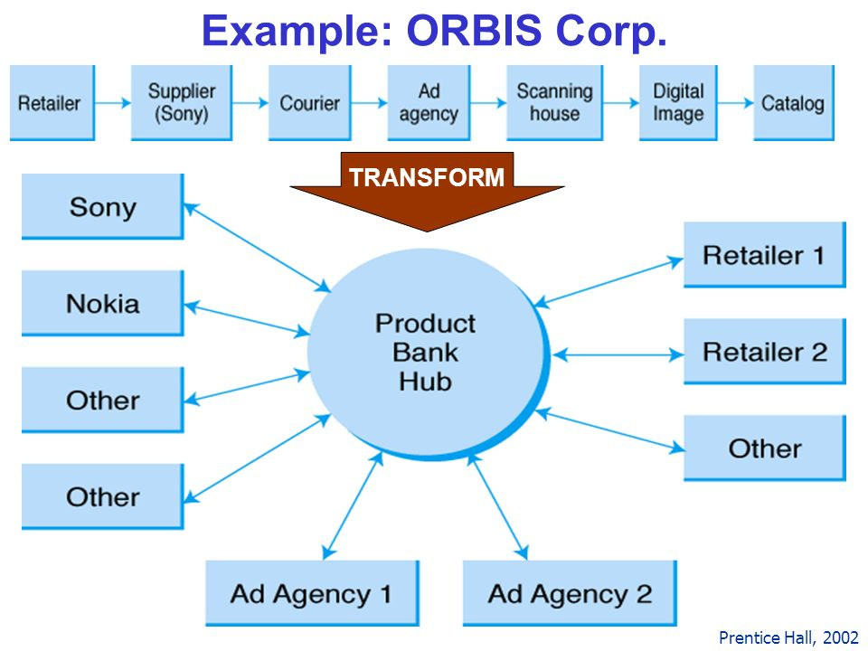Example: ORBIS Corp. TRANSFORM Prentice Hall, 2002 Top is old way