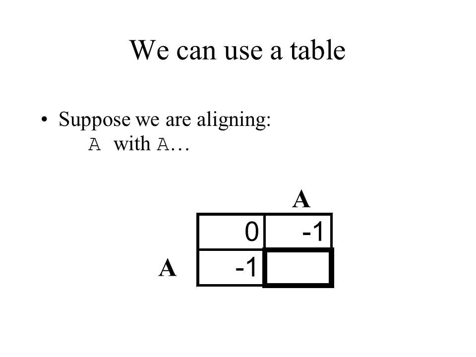 We can use a table Suppose we are aligning: A with A… A -1 A -1