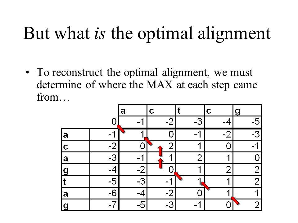 But what is the optimal alignment
