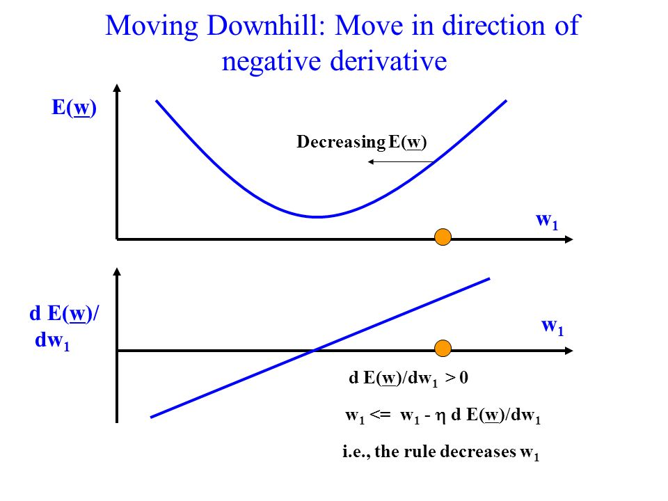 Moving Downhill: Move in direction of negative derivative