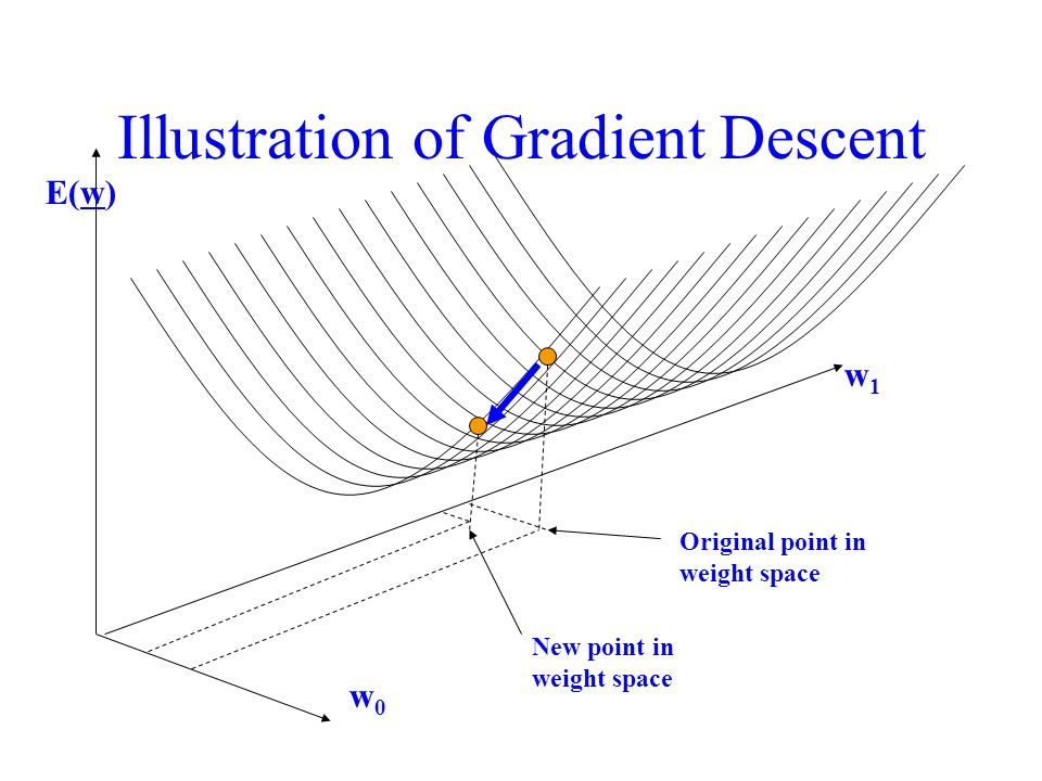 Illustration of Gradient Descent