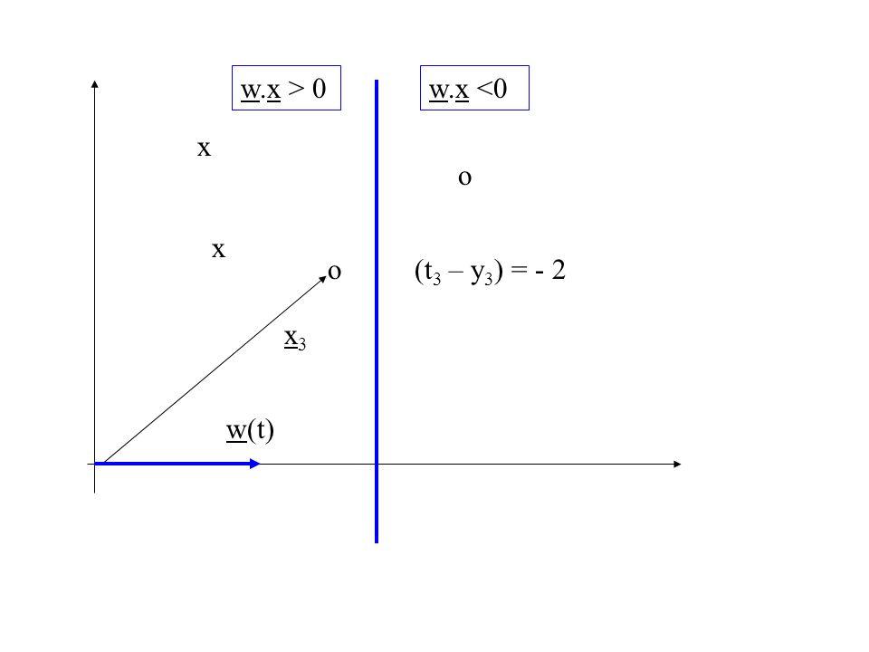 w.x > 0 w.x <0 x o x o (t3 – y3) = - 2 x3 w(t)