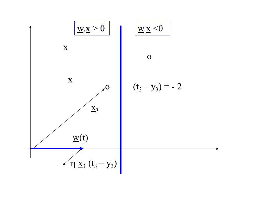 w.x > 0 w.x <0 x o x o (t3 – y3) = - 2 x3 w(t) h x3 (t3 – y3)