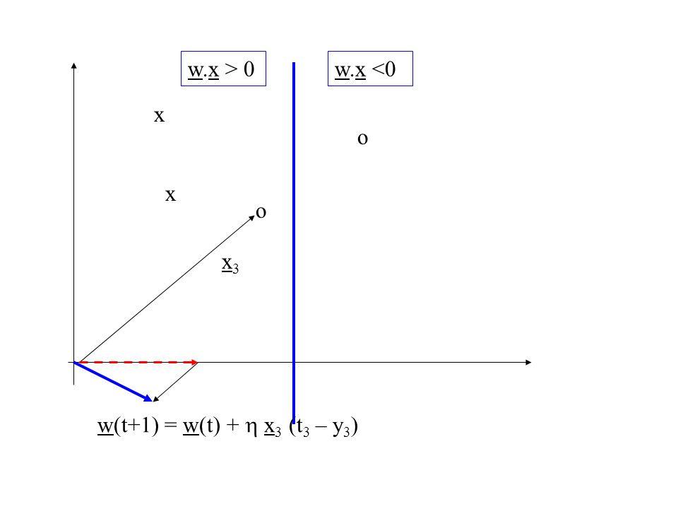 w.x > 0 w.x <0 x o x o x3 w(t+1) = w(t) + h x3 (t3 – y3)