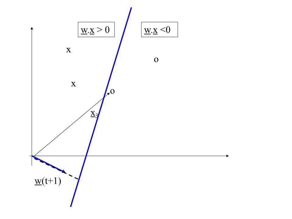 w.x > 0 w.x <0 x o x o x3 w(t+1)