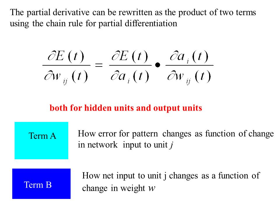 The partial derivative can be rewritten as the product of two terms using the chain rule for partial differentiation