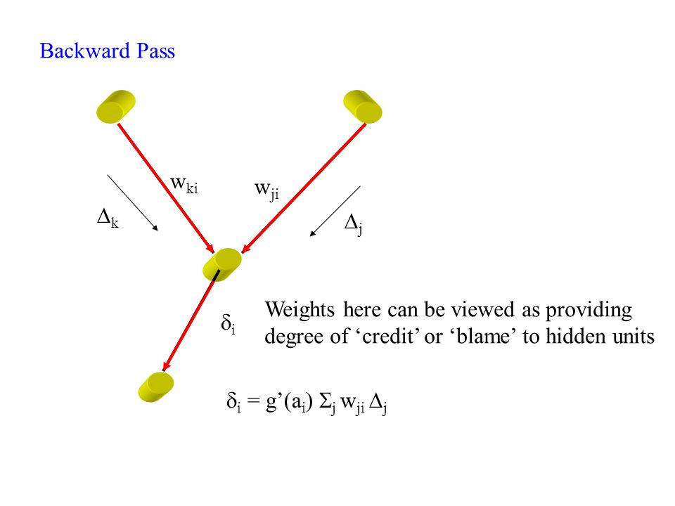 Backward Pass wki. wji. Dk. Dj. Weights here can be viewed as providing. degree of 'credit' or 'blame' to hidden units.