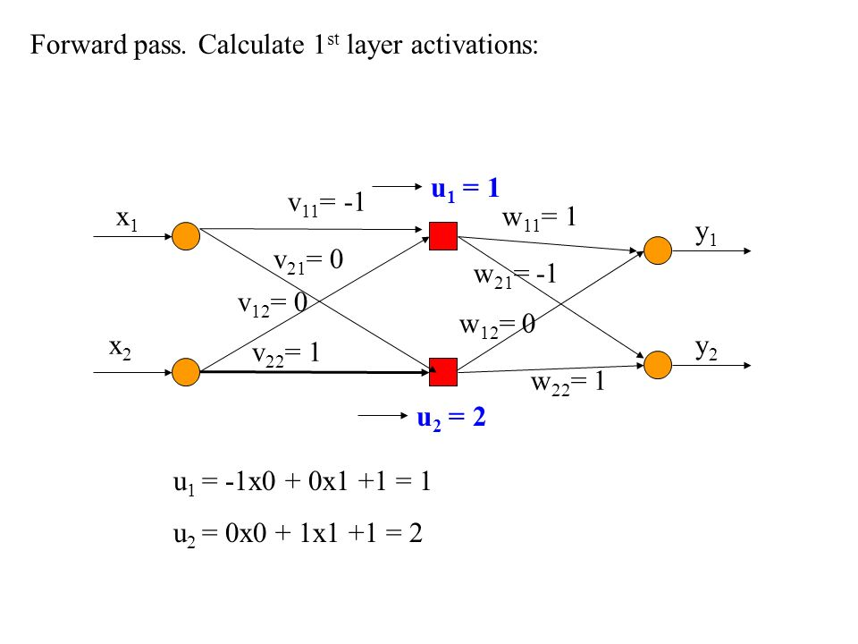 Forward pass. Calculate 1st layer activations: