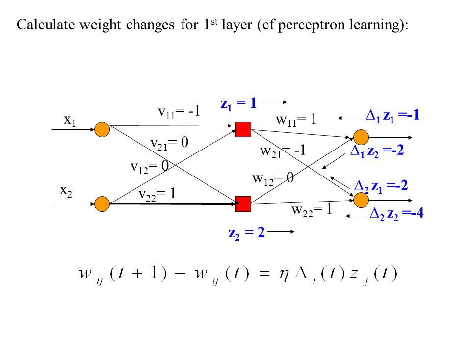 Calculate weight changes for 1st layer (cf perceptron learning):