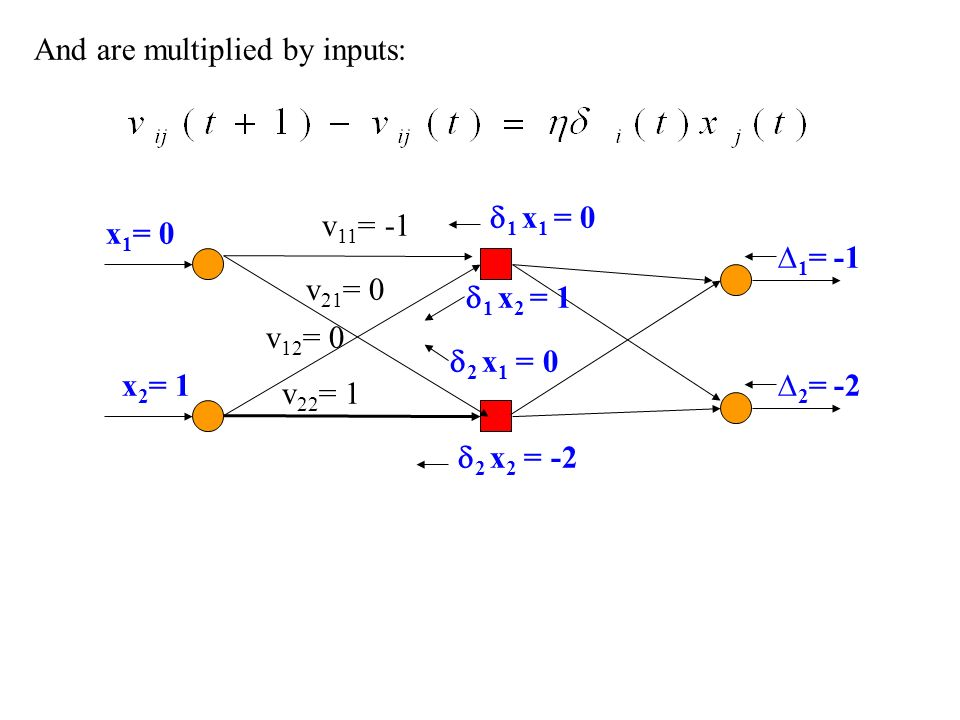 And are multiplied by inputs: