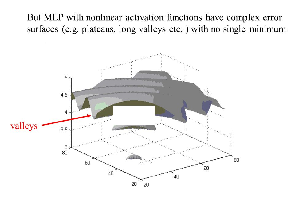 But MLP with nonlinear activation functions have complex error