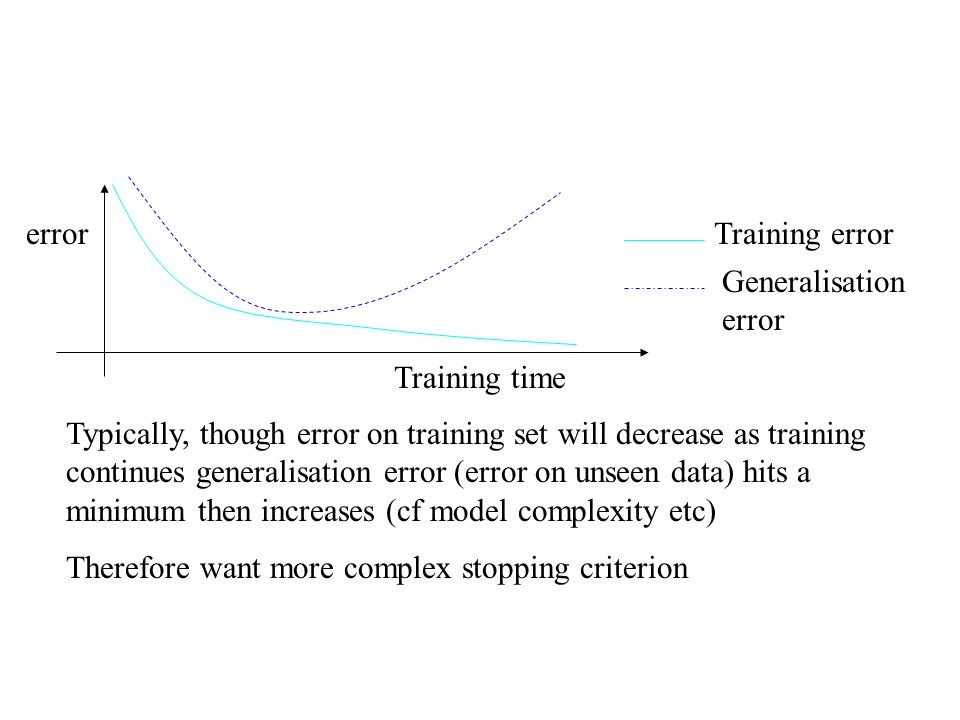 error Training time. Training error. Generalisation error.