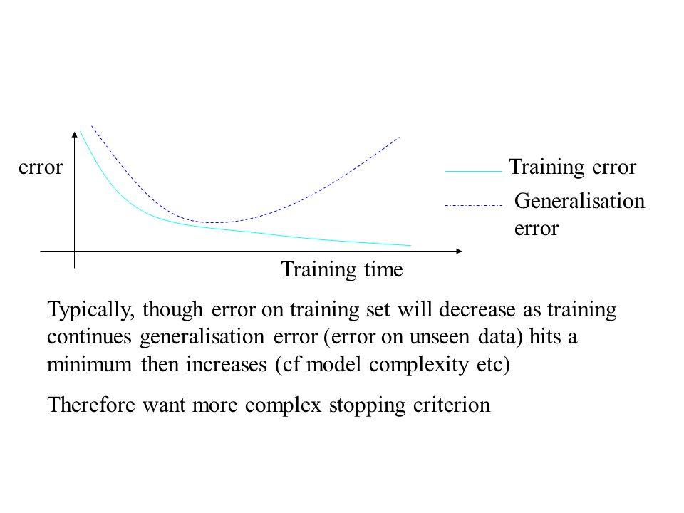 error Training time. Training error. Generalisation error.