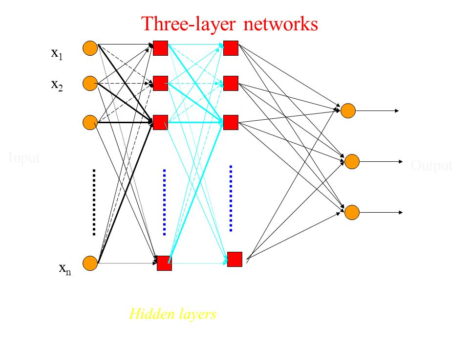 xn x1 x2 Input Output Three-layer networks Hidden layers