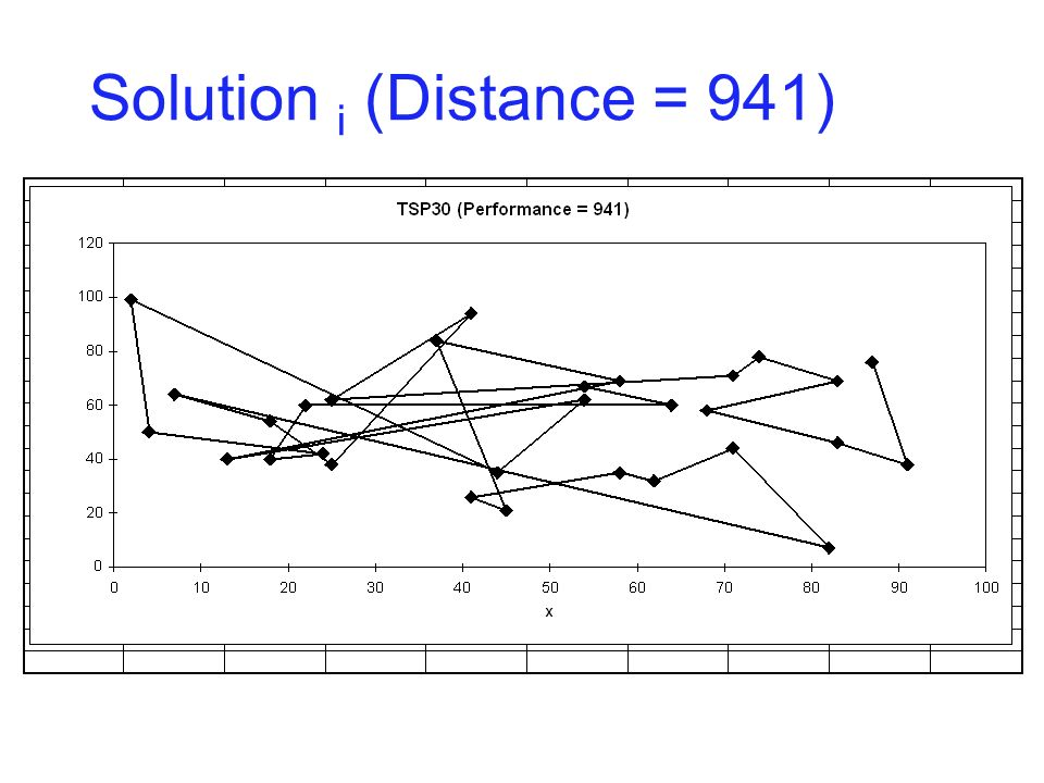 Solution j(Distance = 800)
