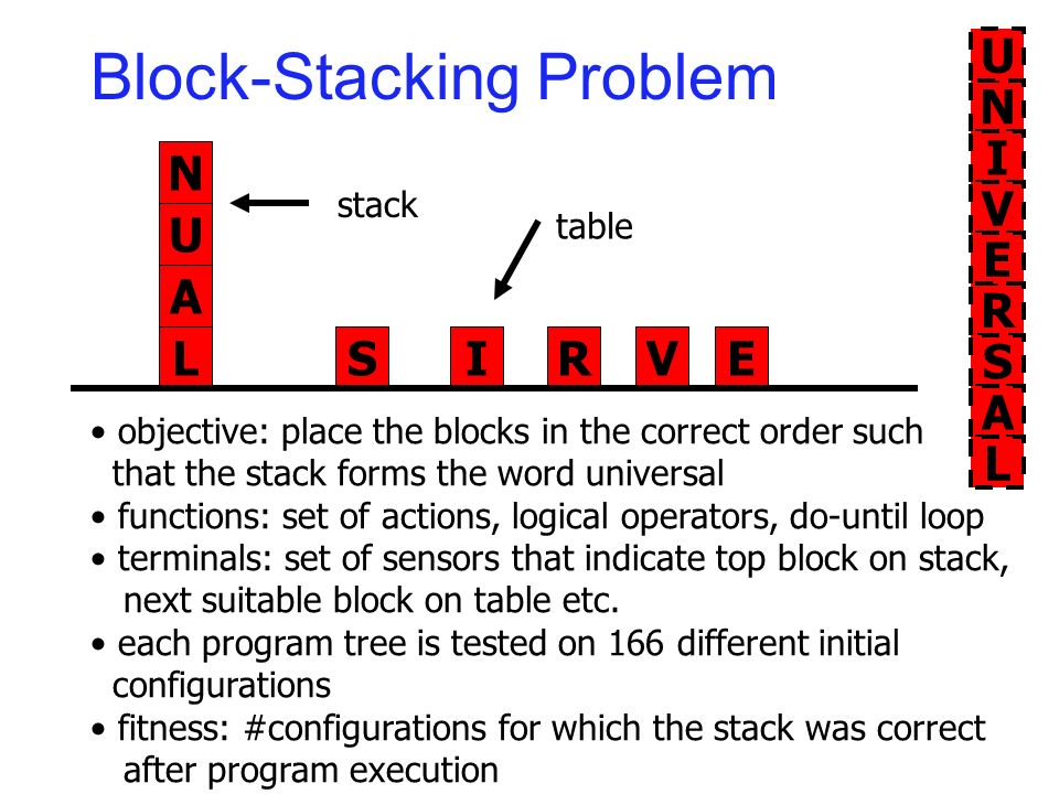 Block-Stacking Problem