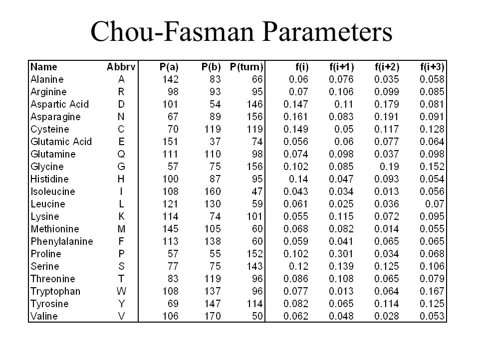 Chou-Fasman Parameters