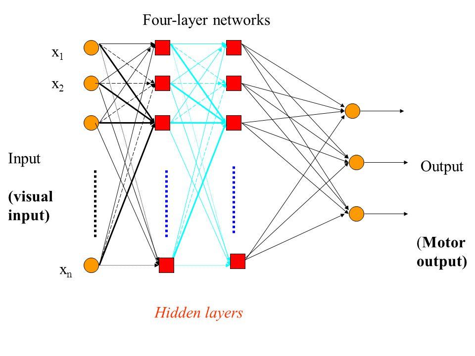 Four-layer networks x1 x2 Input (visual input) Output (Motor output) xn Hidden layers