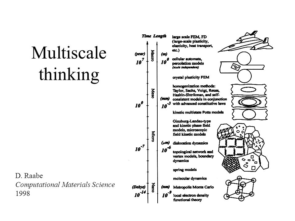 Multiscale thinking D. Raabe Computational Materials Science 1998