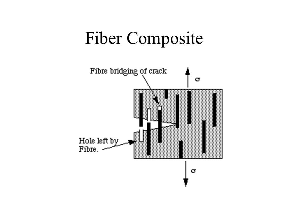 Fiber Composite