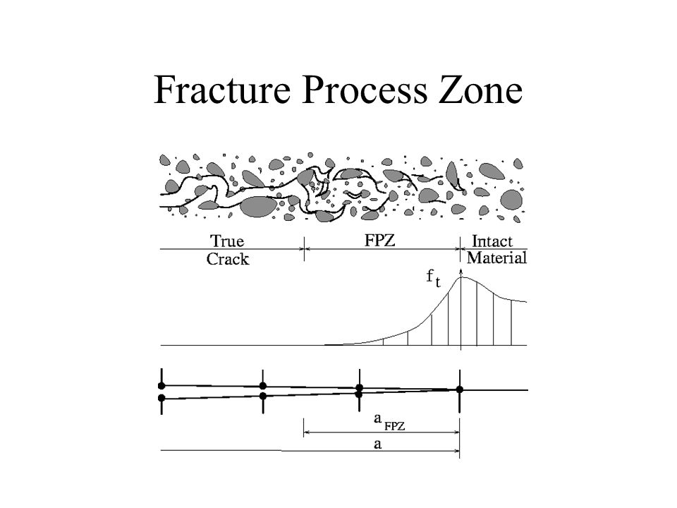 Fracture Process Zone