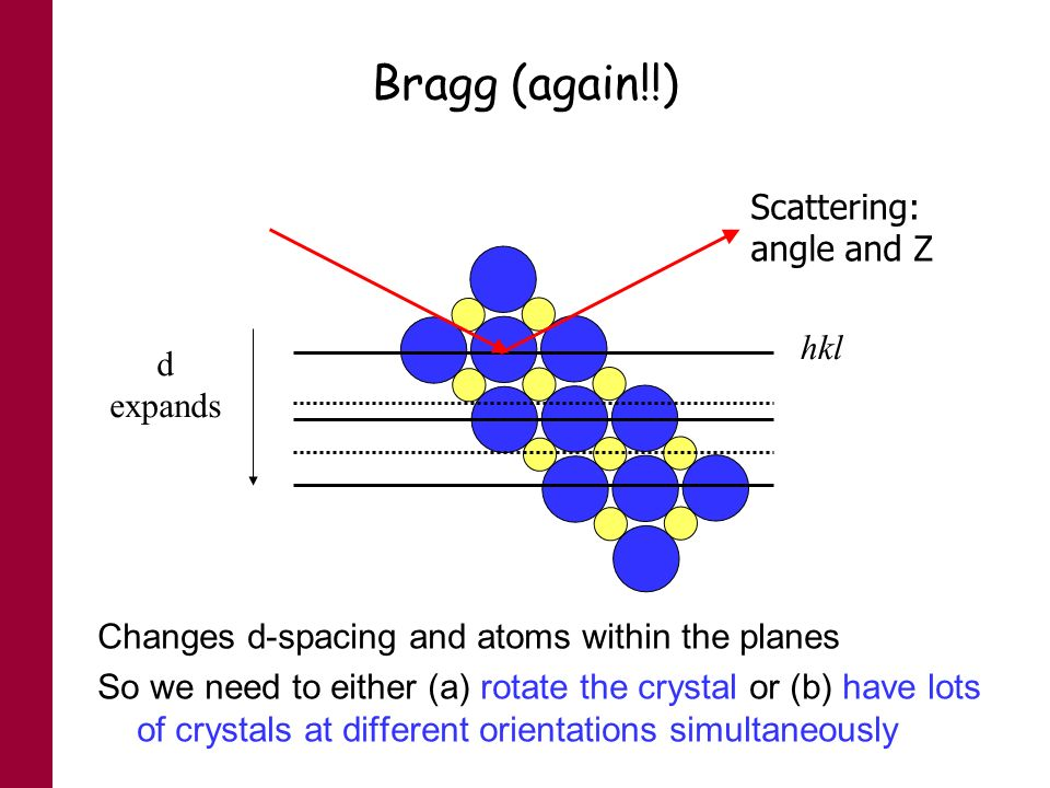 Bragg (again!!) Scattering: angle and Z hkl d expands