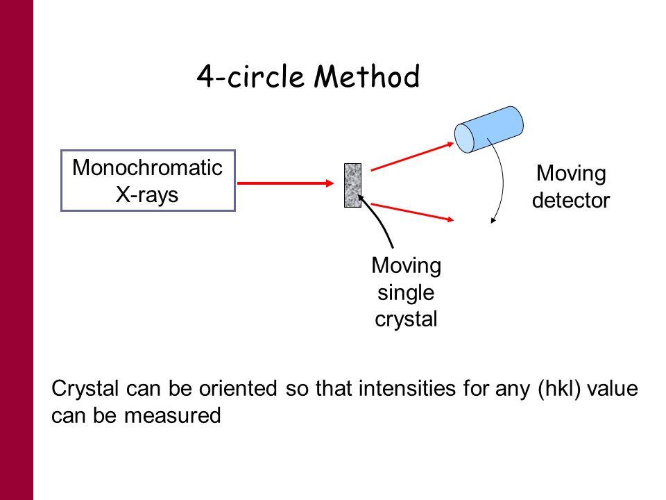 4-circle Method Monochromatic X-rays Moving detector