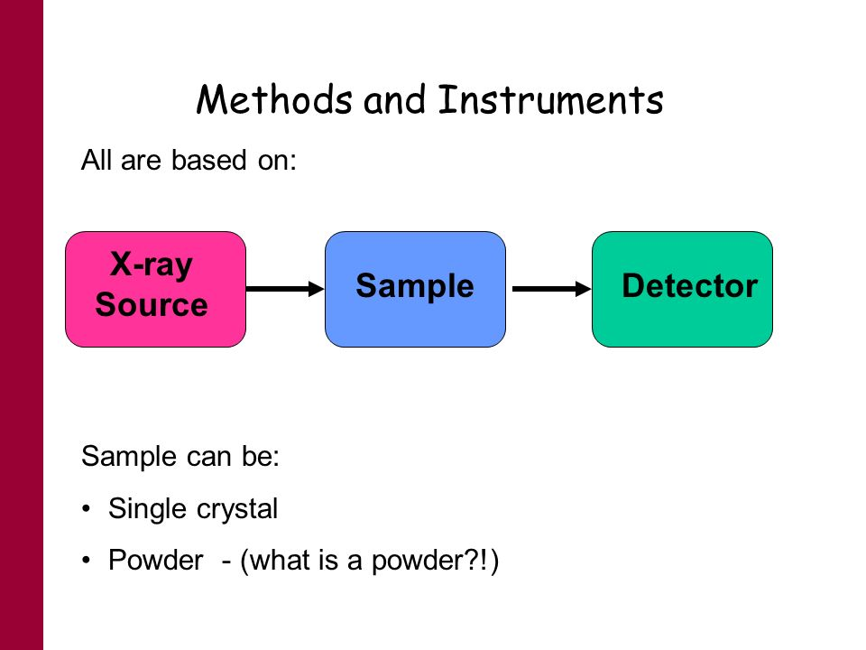 Methods and Instruments