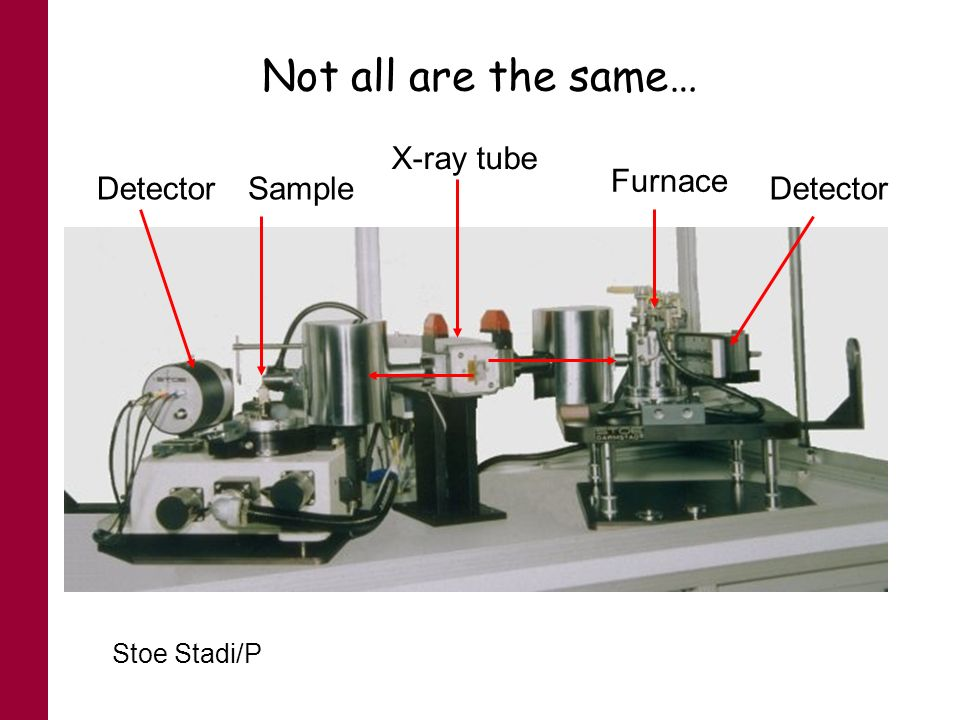 Not all are the same… X-ray tube Furnace Detector Sample Detector