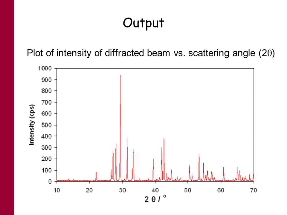 Output Plot of intensity of diffracted beam vs. scattering angle (2)