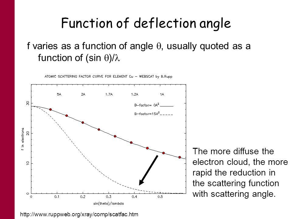 Function of deflection angle